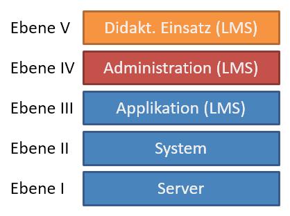 Ebenen eines LMS
